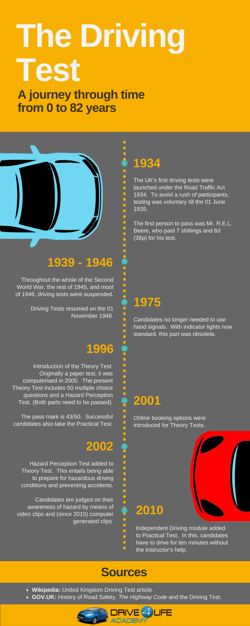 The Driving Test: A journey through time from 0 to 82 years.